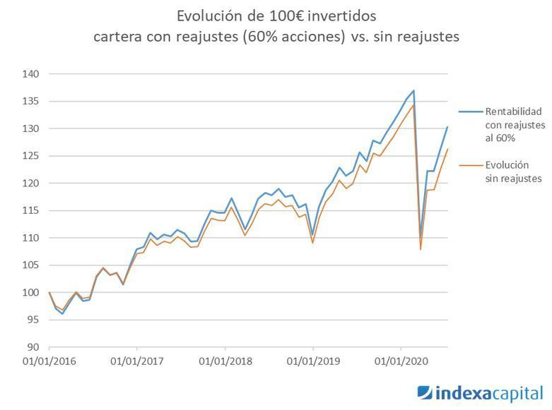 reajustes de carteras indexa capital
