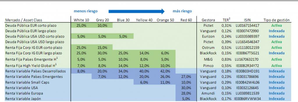 fondos indexados finanbest