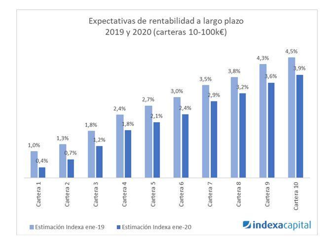 rentabilidad esperada carteras indexa capital