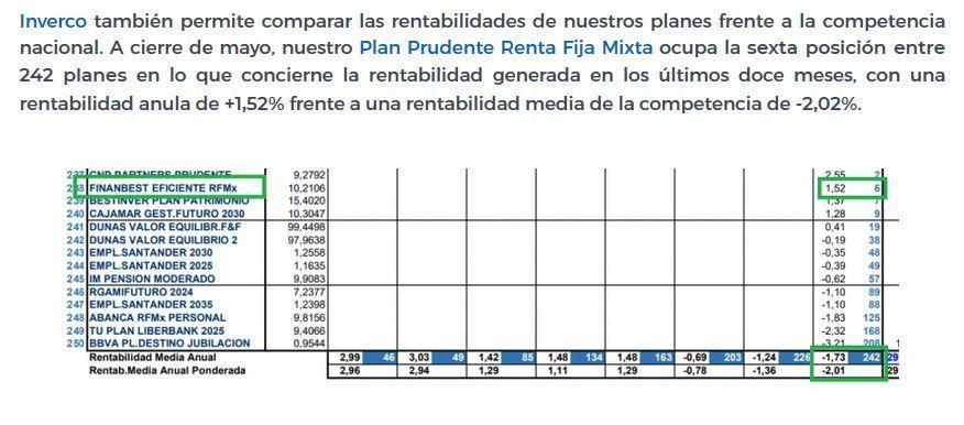 rentabilidad planes pensiones finanbest