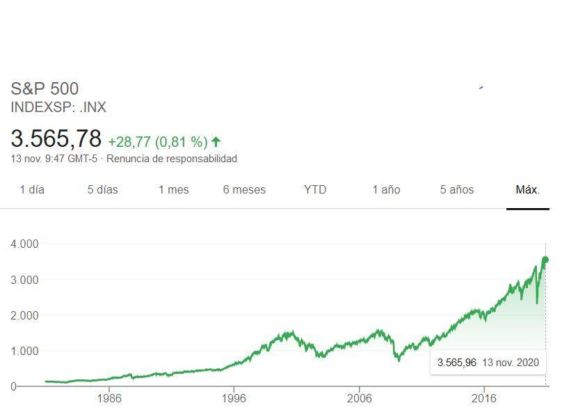 s&P 500, fondos indexados bolsa americana