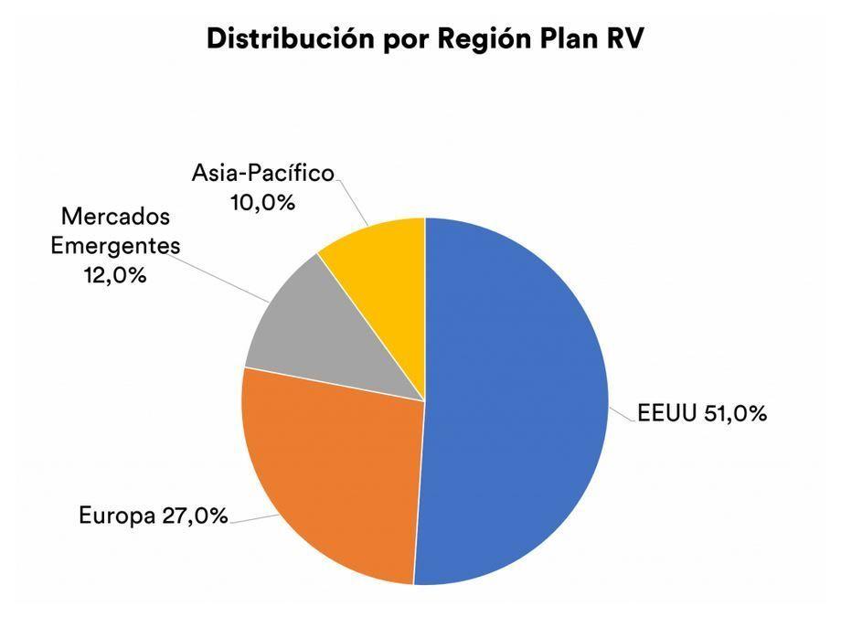 Inbestme Plan Pensiones RV distribucion paises