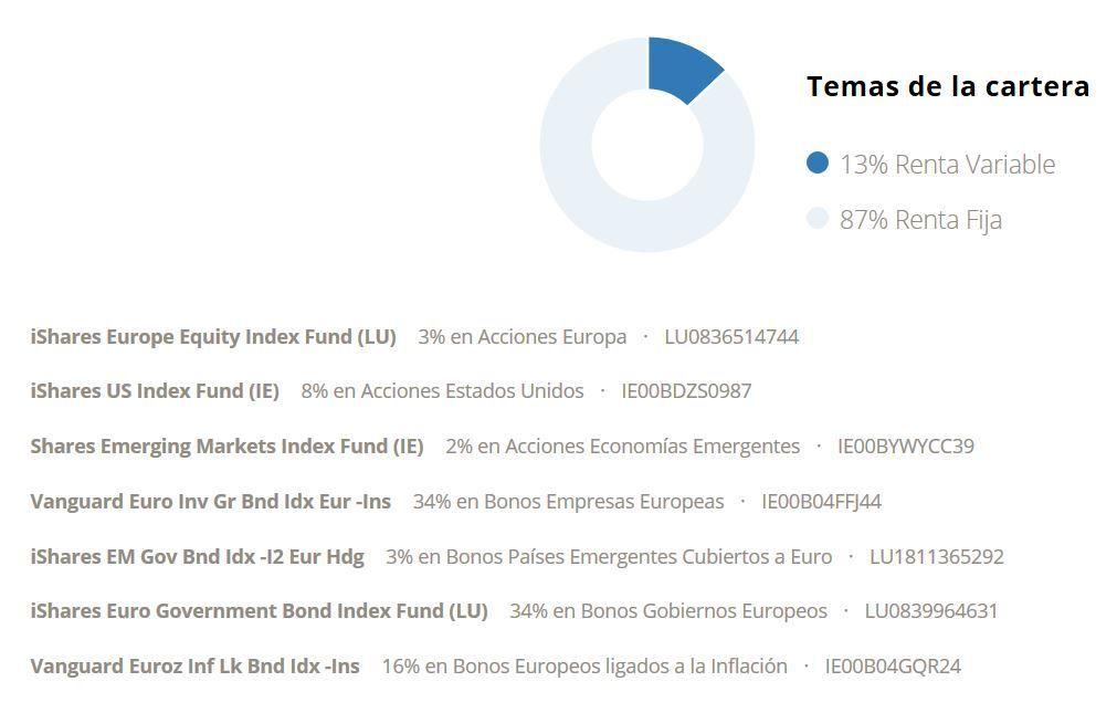 cartera indexada robo advisor my investor clasica