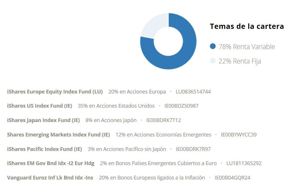 cartera indexada robo advisor my investor (rock)