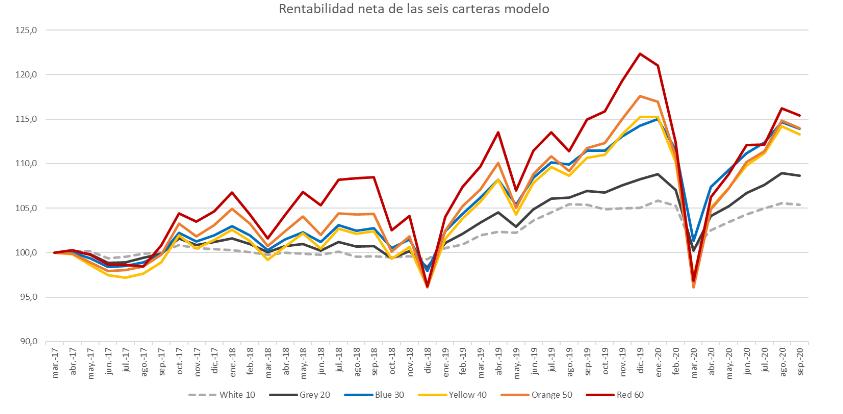 evolucion rentabilidad finanbest, rentabilidad finanbest, rentabilidad historica finanbest