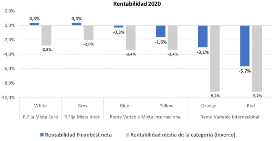 rentabilidad finanbest 2020