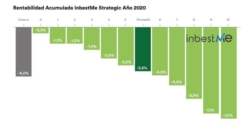 rentabilidad inbestme 2020