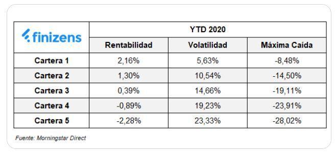 rentabilidad finizens 2020_
