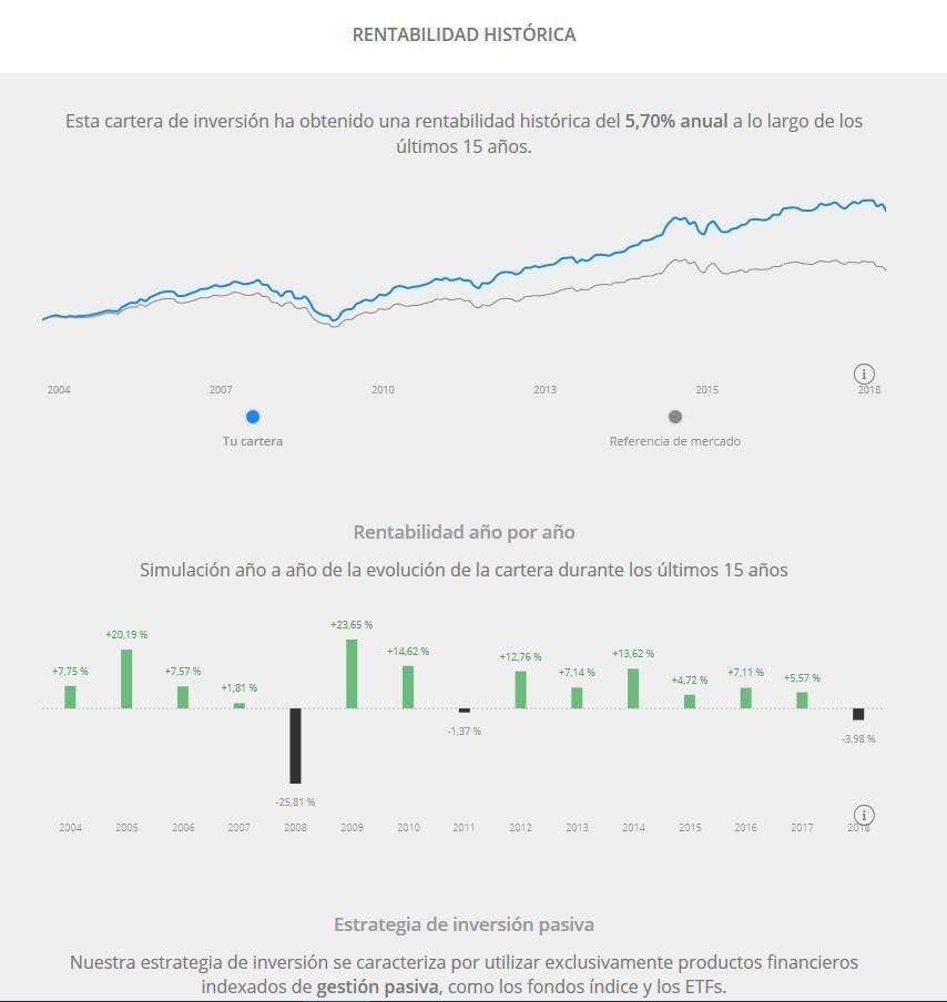 simulacion rentabilidad historica perfil decidido
