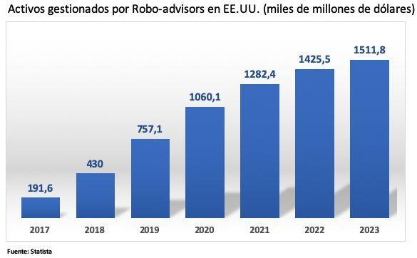 Robo advisors mundo, gestion fondos indexados, carteras fondos indexados