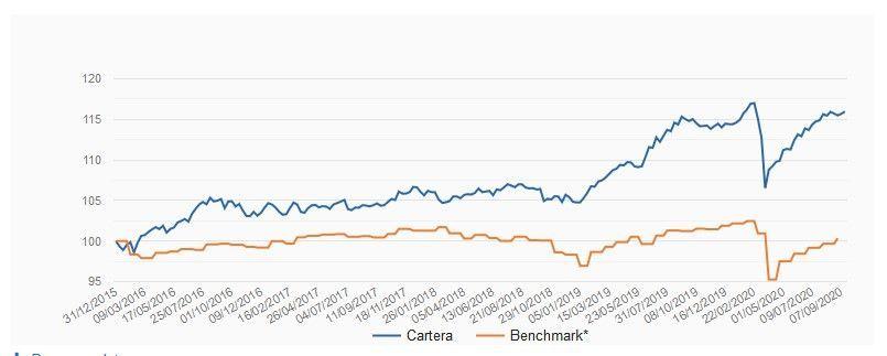 rentabilidad indexa capital, rentabilidad cartera conservadora indexa capital