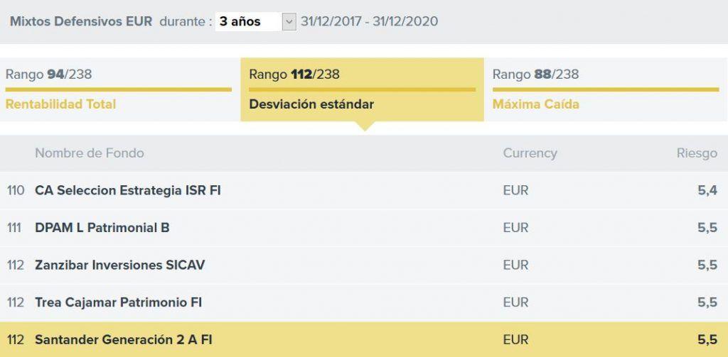 opinion santander generecion 2, analisis santander generacion 2, ranking fondos mixtos santander
