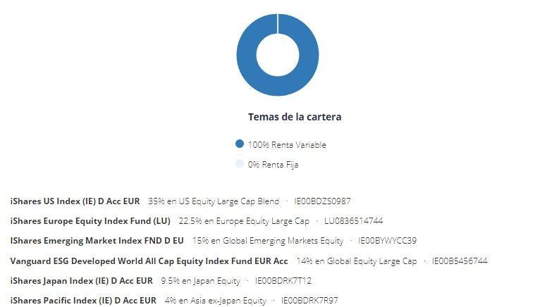 cartera indexada metal my investor
