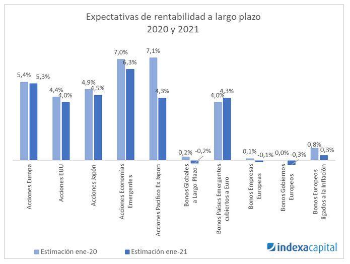 expectativas rentabilidad indexa capital 2021