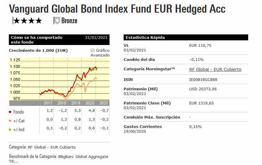 fondo indexado indexa capital, vanguard global bond index fund