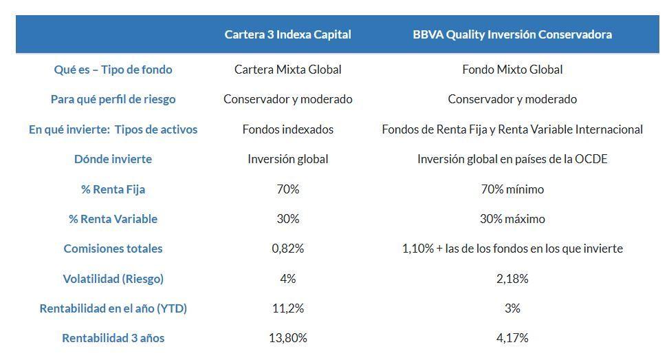 indexa capital vs bbva quality inversión conservadora