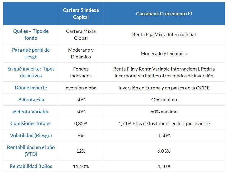 indexa capital vs caixabank crecimiento