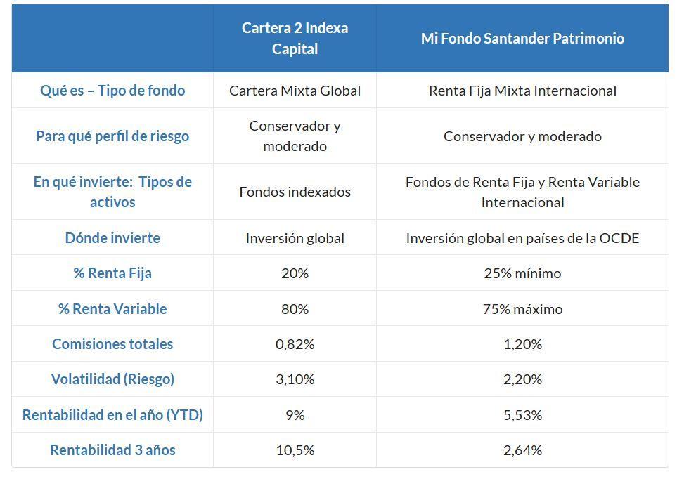 indexa capital vs santander mi fondo