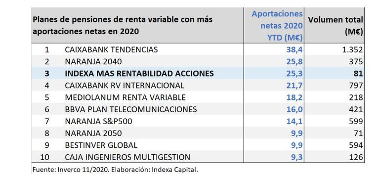 planes pensiones indexa capital 2020 - 2021