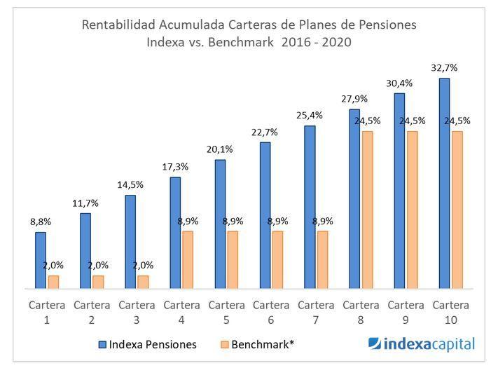 rentabiliad acumulada planes pensiones indexa capital