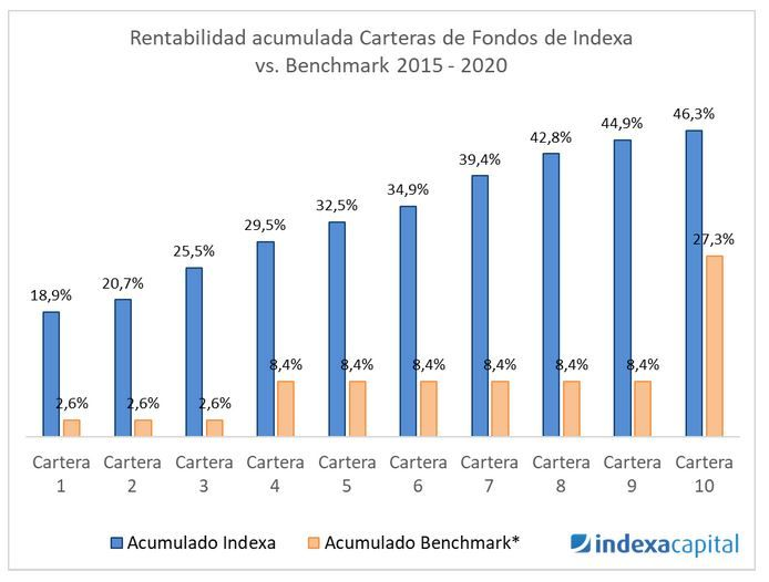 rentabilidad acumulada indexa capital