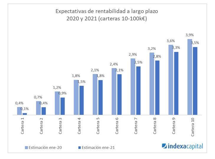 rentabilidad futura indexa capital