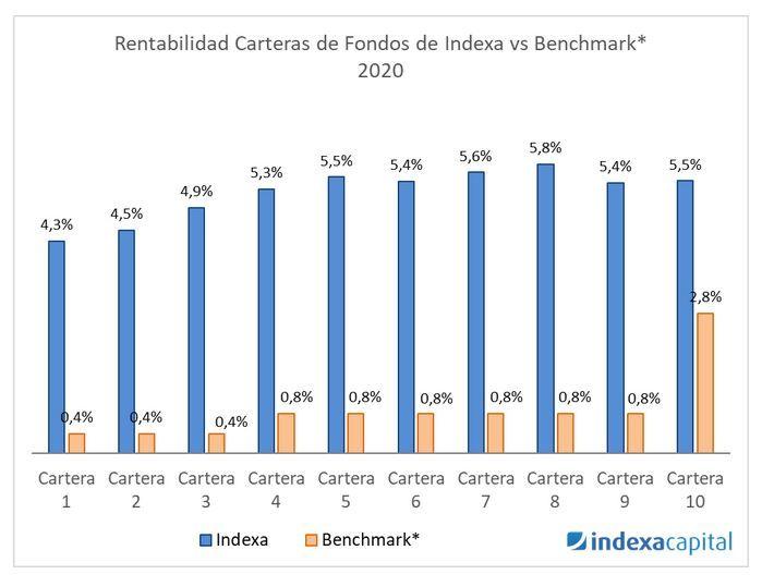 rentabilidad indexa capital 2020 (2021)