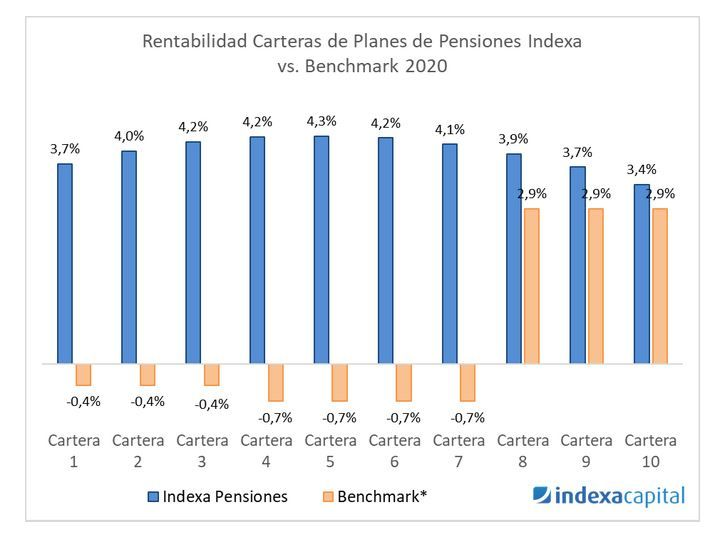 rentabilidad planes indexa capital 2020 - 2021