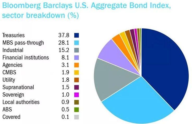 indices de bonos