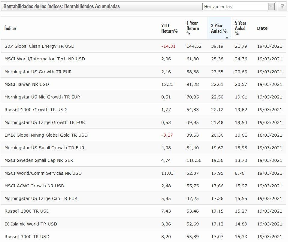 invertir en indices bursatiles, que es un indice bursatil, indices bursatiles más importantes, rentabilidad indices bursatiles