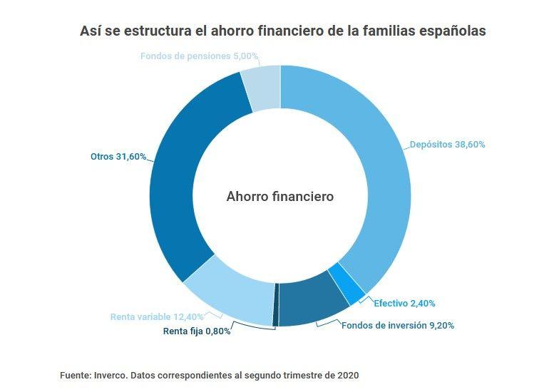 en que invierten los españoles