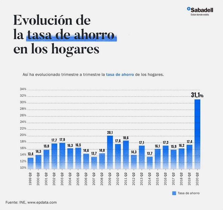 ahorro de los españoles