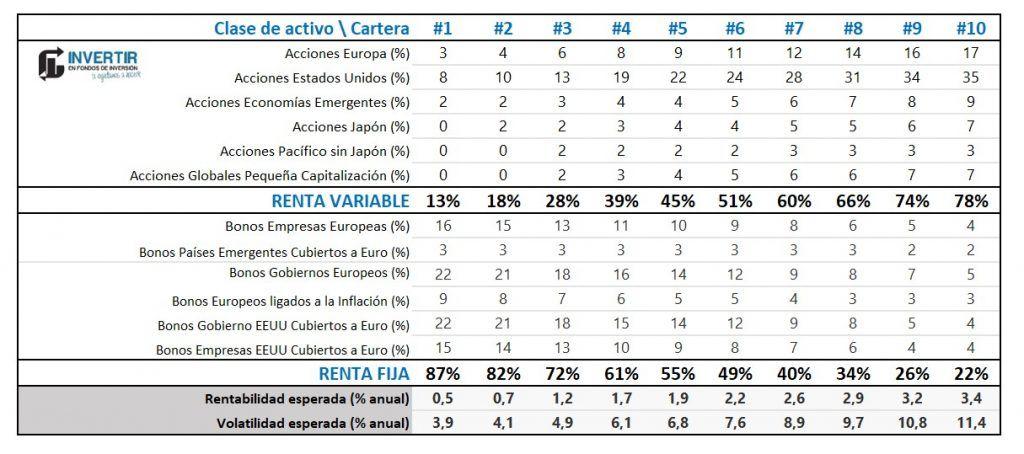 carteras indexa capital, distribucion carteras indexa capital, opiniones indexa capital