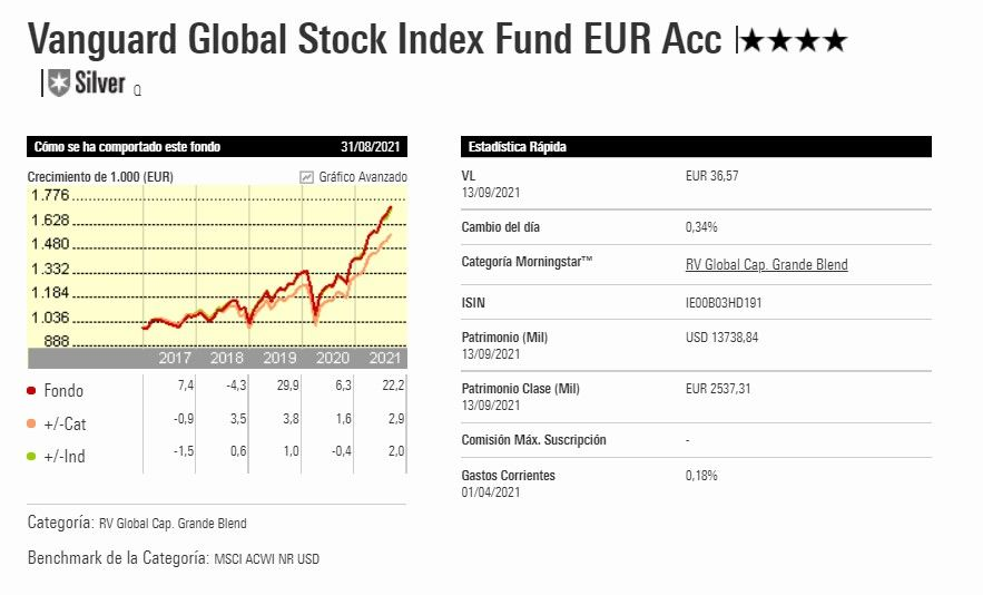 fondos vanguard indexa capital, mejores fondos indexados indexa capital
