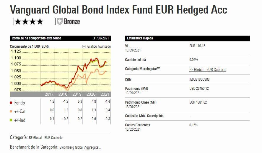 fondos vanguard de indexa capital, qué fondos indexados de vanguard utiliza indexa capital, vanguard global bond