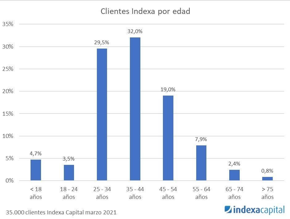 clientes de indexa capital