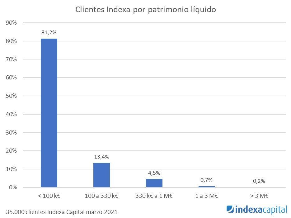 clientes de indexa capital, como es el cliente de indexa capital, cuánto invertir en indexa capital